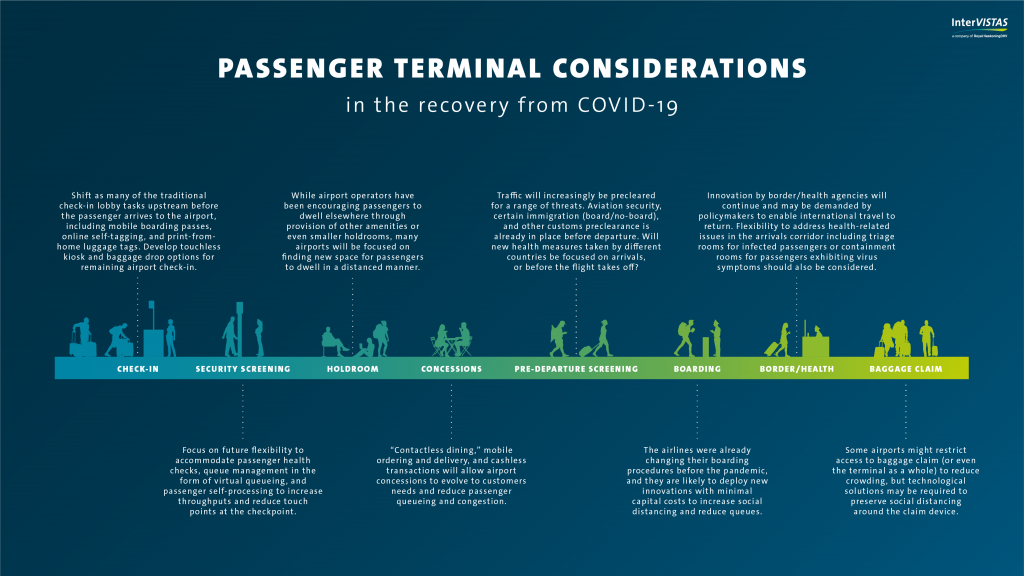 Infographic showing passenger terminal considerations during COVID.
